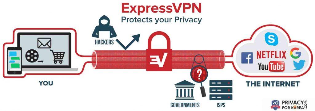 expressvpn 무엇이 vpn 한국입니다