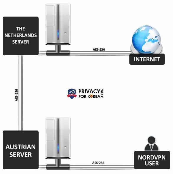 NordVPN 및 이중 VPN