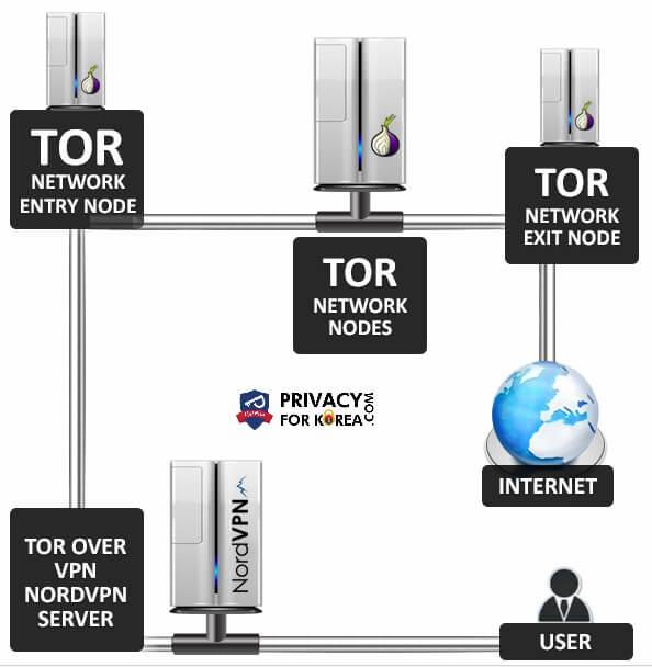 TOR 및 VPN